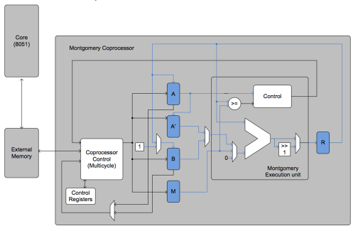 Secure Embedded Circuits & Systems